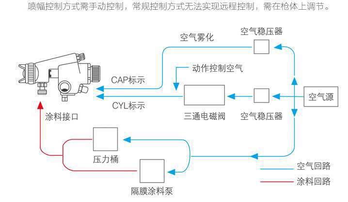 荣鹏ZQ系列喷枪工作原理
