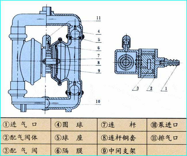 气动隔膜泵结构示意图